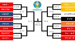 決勝トーナメント表と試合日程