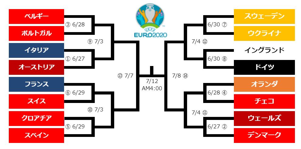 EURO2020の決勝トーナメント表